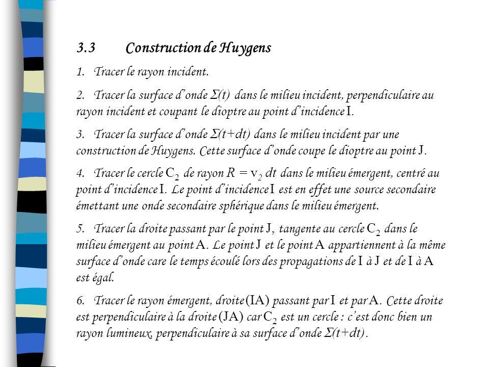 Par construction, on vérifie que : IA = IA = n 1 IA = n 2 IH = n 1 sin i 1 = n 2 sin i 2