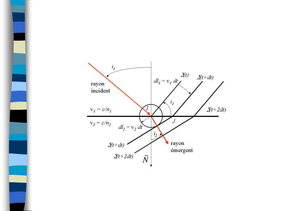3.3Construction de Huygens 1.Tracer le rayon incident.