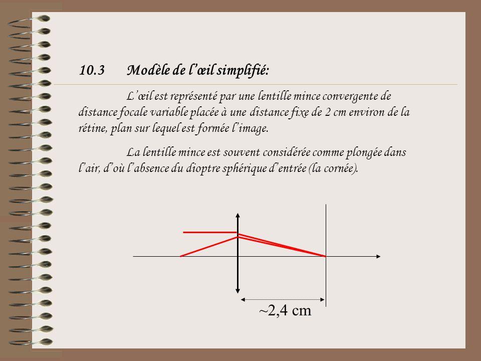 10.2Modèle réduit de Listing Lœil est représenté par un dioptre sphérique unique (la cornée) séparant lair (n = 1) de lhumeur (n = 1.336) dont le rayo