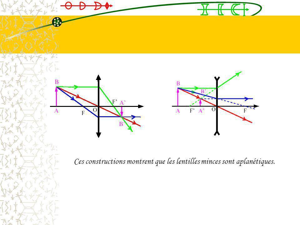 8.9Construction des rayons optiques La construction des rayons optiques est basée sur 3 rayons optiques particuliers: 1 Le rayon issu de lobjet passan