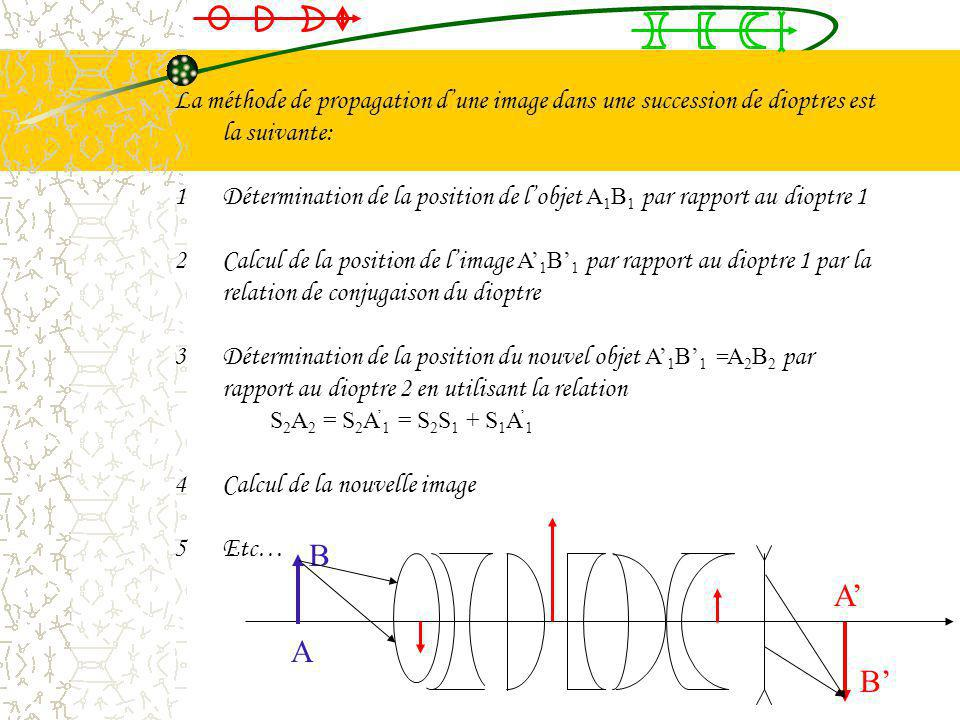 8.3Rappel sur les associations de systèmes centrés Dans les conditions de Gauss, la relation de conjugaison implique que pour tous les dioptres, un ob