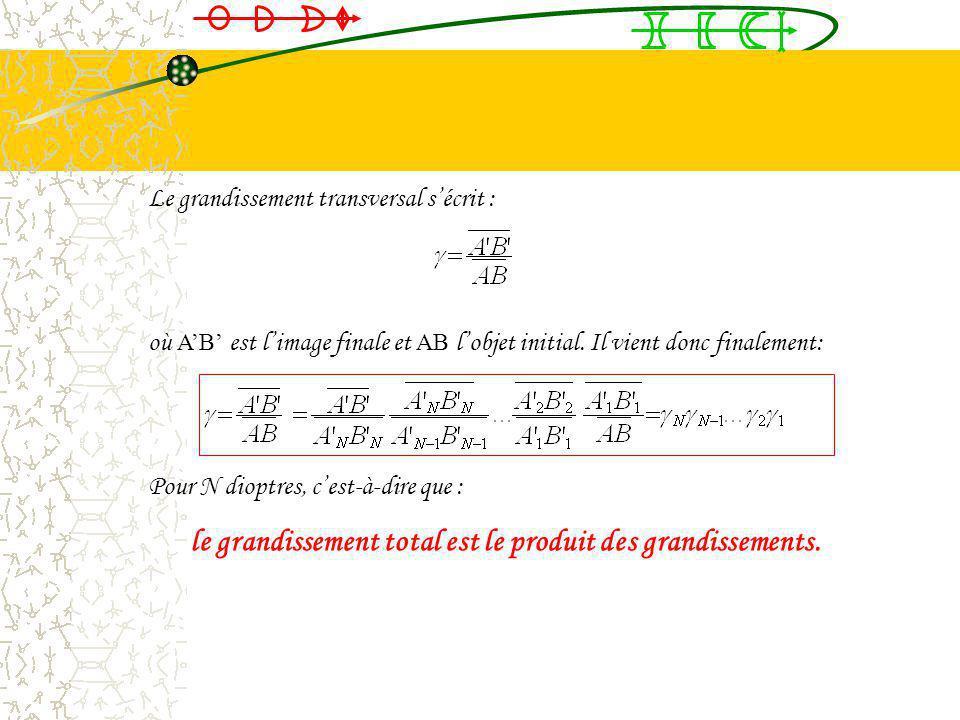 La méthode de propagation dune image dans une succession de dioptres est la suivante: 1Détermination de la position de lobjet A 1 B 1 par rapport au d