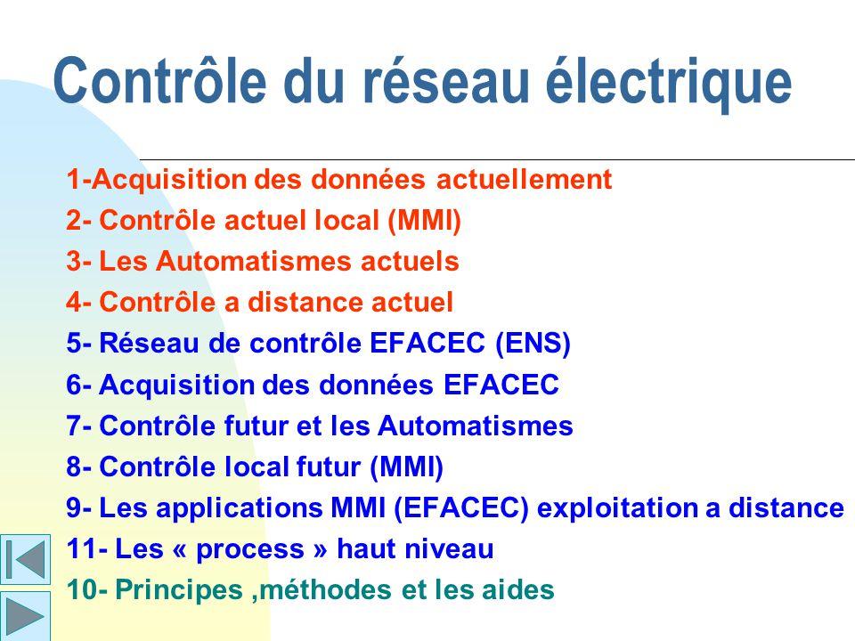 Contrôle du réseau électrique 1-Acquisition des données actuellement 2- Contrôle actuel local (MMI) 3- Les Automatismes actuels 4- Contrôle a distance