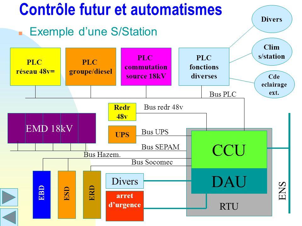RTU Contrôle futur et automatismes n Exemple dune S/Station PLC réseau 48v= PLC groupe/diesel PLC commutation source 18kV PLC fonctions diverses CCU D