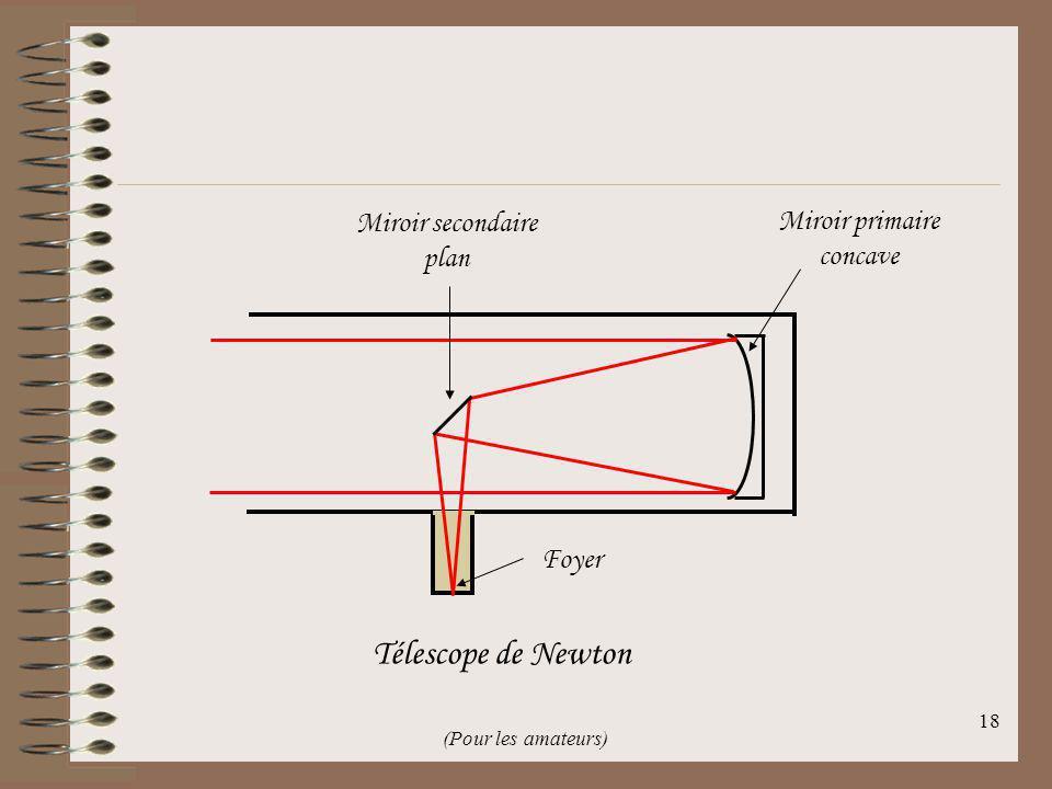 17 Télescope de Cassegrain Foyer Miroir primaire concave Miroir secondaire convexe