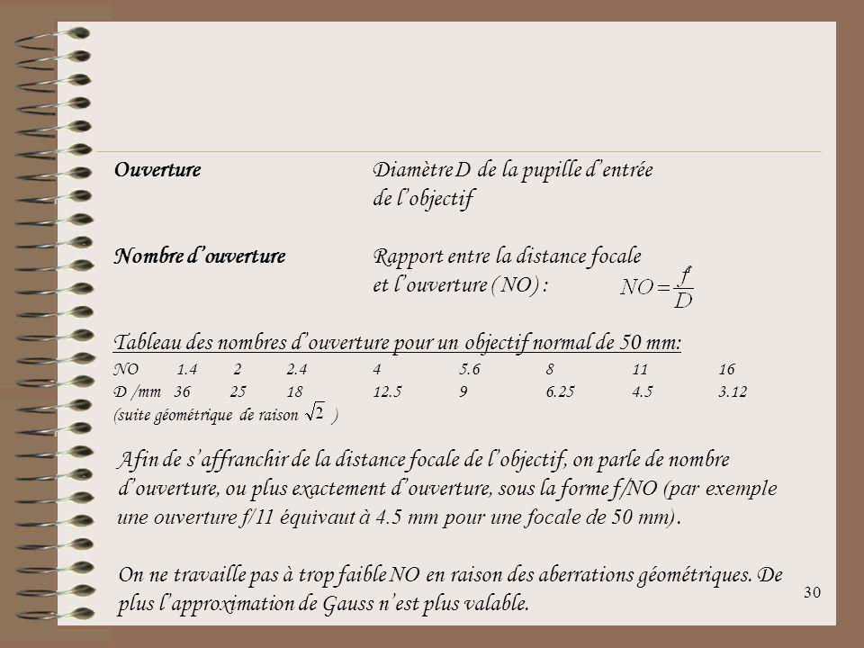 29 Pour un objectif reflex 24 x 36 mm, la diagonale du film est 43.3 mm (théorème de Pythagore). On obtient: Grand anglef = 28 mm c = 75.4° Normalf =