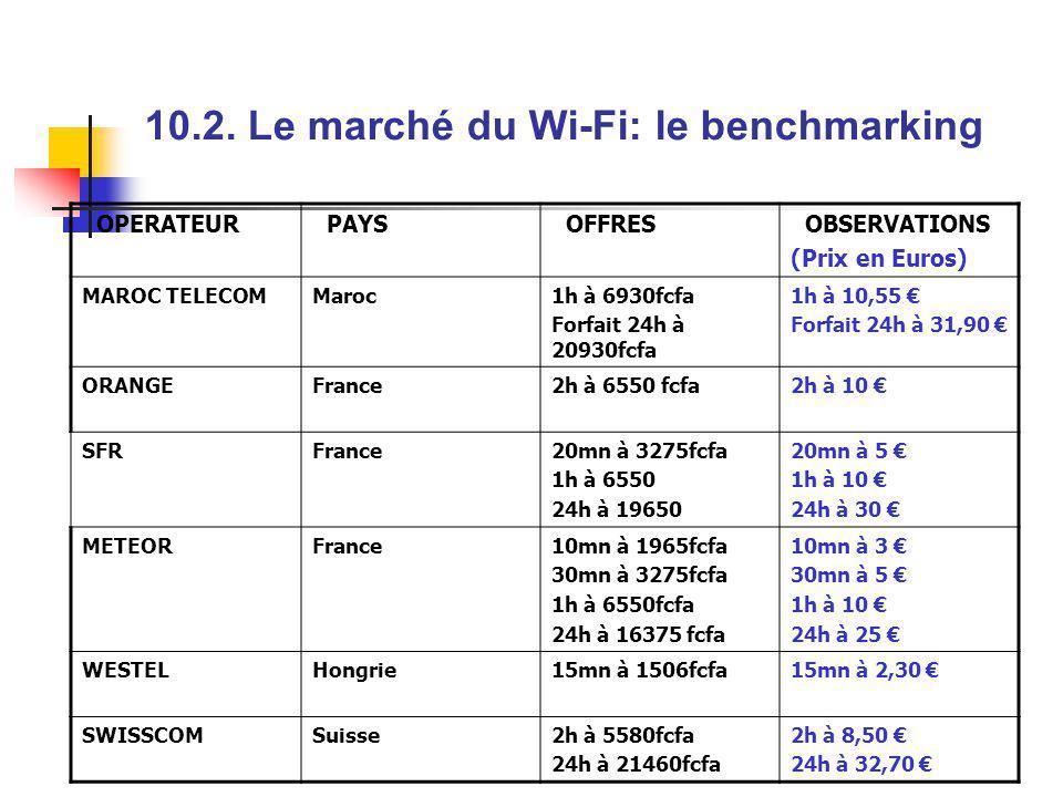 OPERATEUR PAYS OFFRES OBSERVATIONS (Prix en Euros) MAROC TELECOMMaroc1h à 6930fcfa Forfait 24h à 20930fcfa 1h à 10,55 Forfait 24h à 31,90 ORANGEFrance