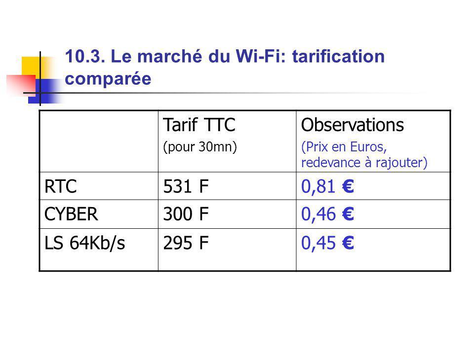 10.3. Le marché du Wi-Fi: tarification comparée Tarif TTC (pour 30mn) Observations (Prix en Euros, redevance à rajouter) RTC531 F0,81 CYBER300 F0,46 L