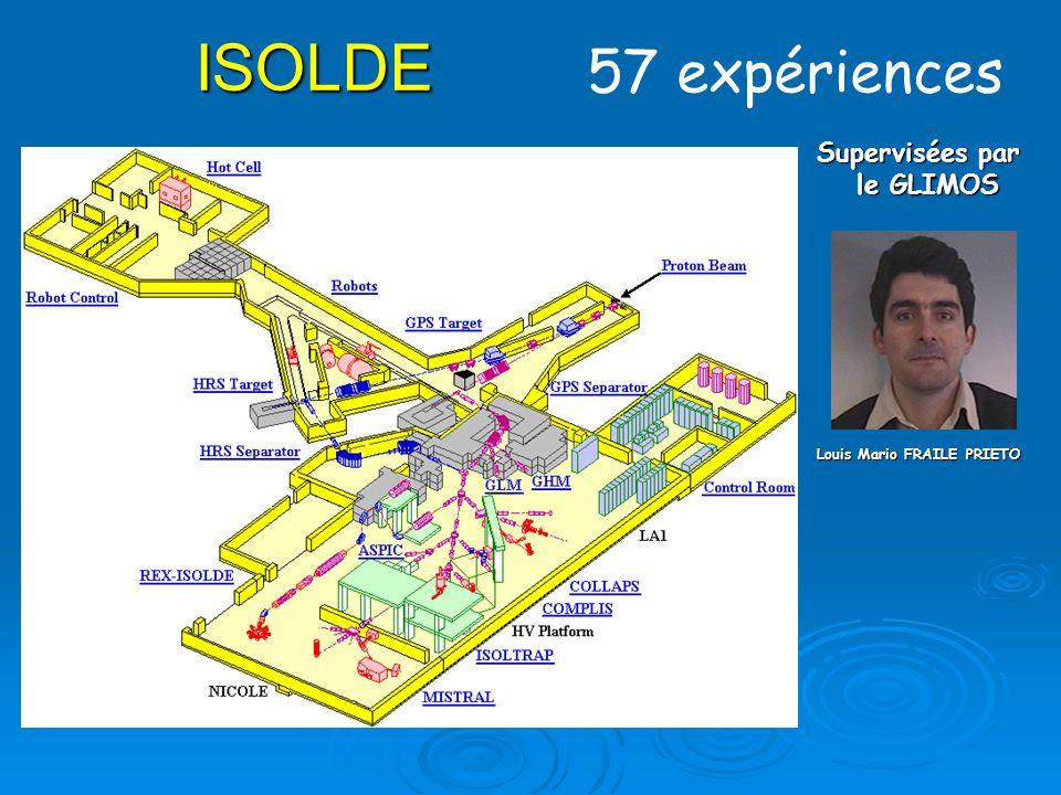ISOLDE 57 expériences Supervisées par le GLIMOS Louis Mario FRAILE PRIETO