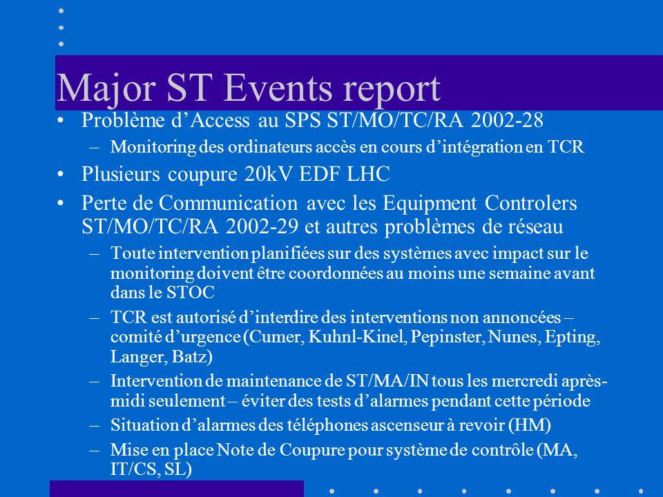 IT-CS Téléphone ascenseurs, procédure INB Consignes TCR, pas de réponse Maintenance chargeurs de batterie du système téléphone Alarmes de réseau de contrôle – supervision TCR.