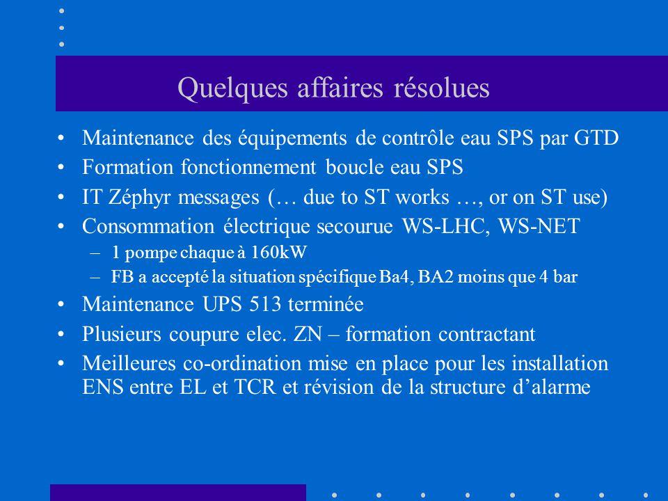 Quelques affaires résolues Maintenance des équipements de contrôle eau SPS par GTD Formation fonctionnement boucle eau SPS IT Zéphyr messages (… due to ST works …, or on ST use) Consommation électrique secourue WS-LHC, WS-NET –1 pompe chaque à 160kW –FB a accepté la situation spécifique Ba4, BA2 moins que 4 bar Maintenance UPS 513 terminée Plusieurs coupure elec.