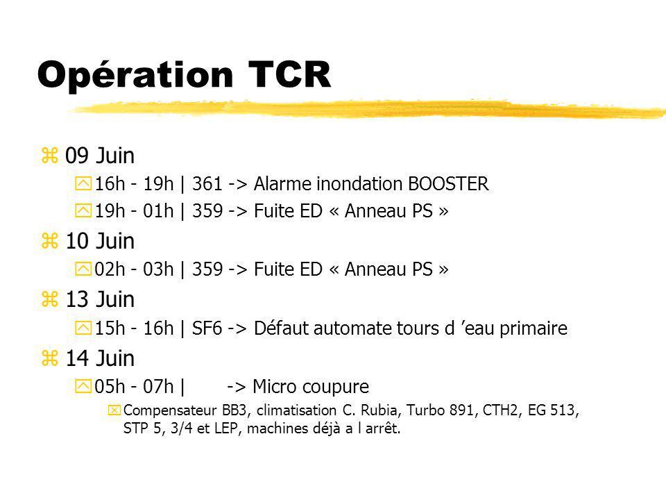 Opération TCR z18 Juin y09h - 12h | 355 -> Fuite circuit eau demi « Zone Est » z25 Juin y10h - 12h | SF2 -> Déclenchement refroidissement z26 Juin y22h - 23h | -> 2 microcoupures électriques xTurbo 891 et STP 3/4 y23h - 01h | SE4 -> Déclenchement compensateur z30 Juin y10h - 11h | UX65 -> Alarme gaz GSS, déclenchement électrique y23h - | SE6 -> Transformateur 66Kv HS