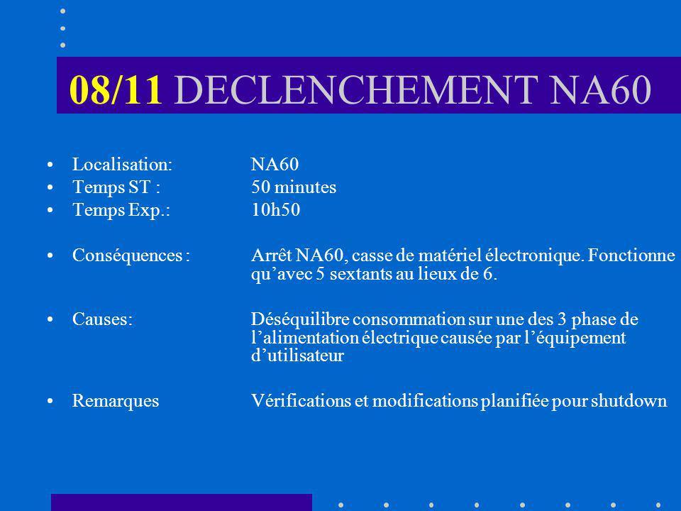 08/11 DECLENCHEMENT NA60 Localisation: NA60 Temps ST :50 minutes Temps Exp.:10h50 Conséquences :Arrêt NA60, casse de matériel électronique.