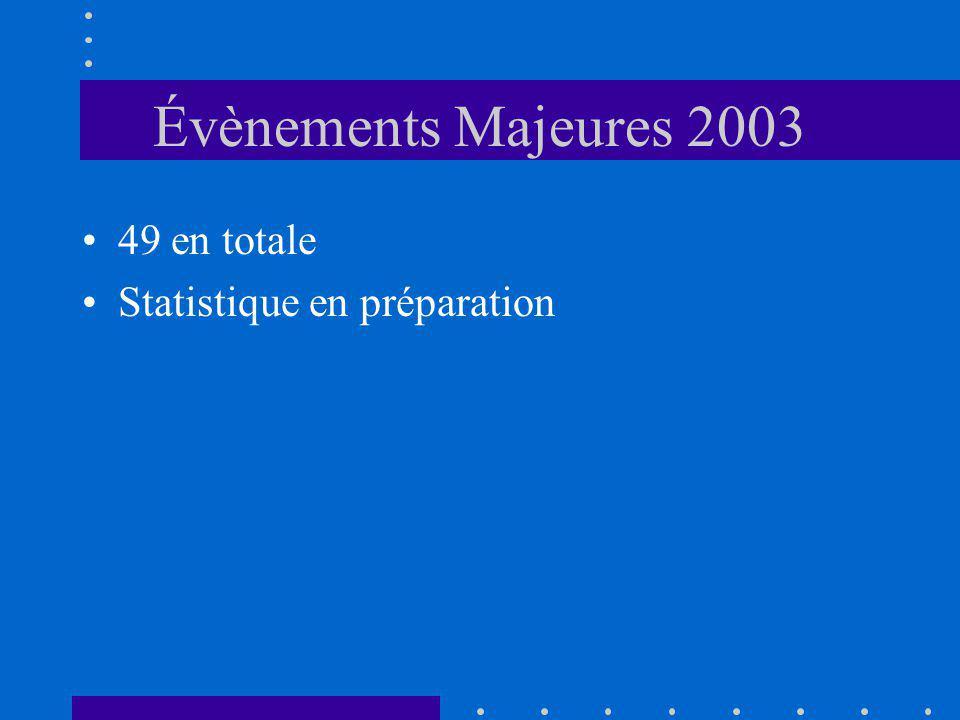 Évènements Majeures 2003 49 en totale Statistique en préparation