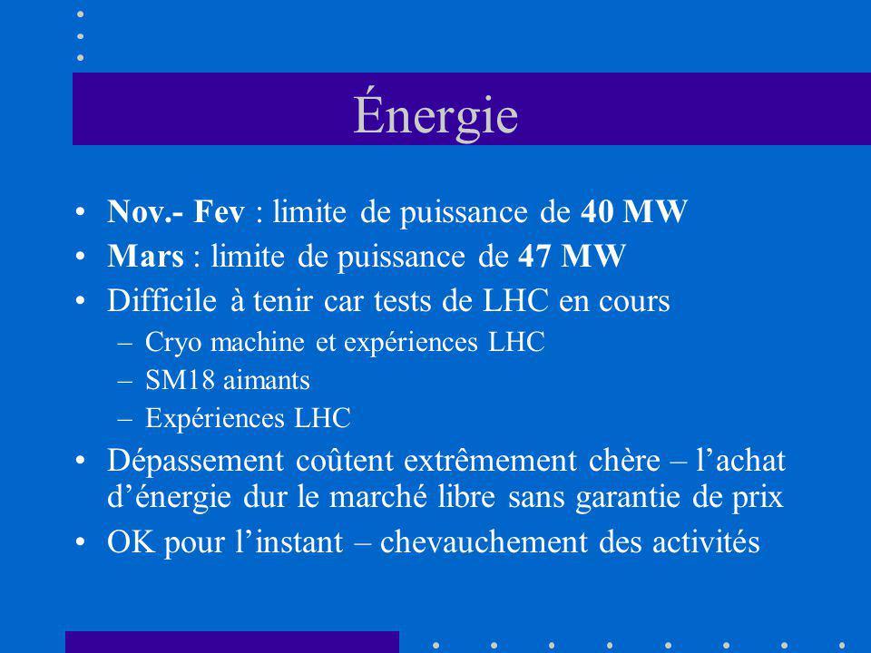 Énergie Nov.- Fev : limite de puissance de 40 MW Mars : limite de puissance de 47 MW Difficile à tenir car tests de LHC en cours –Cryo machine et expériences LHC –SM18 aimants –Expériences LHC Dépassement coûtent extrêmement chère – lachat dénergie dur le marché libre sans garantie de prix OK pour linstant – chevauchement des activités