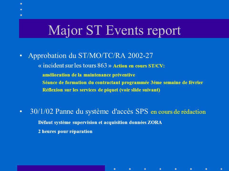 Major ST Events report Approbation du ST/MO/TC/RA 2002-27 « incident sur les tours 863 » Action en cours ST/CV: amélioration de la maintenance préventive Séance de formation du contractant programmée 3éme semaine de février Réflexion sur les services de piquet (voir slide suivant) 30/1/02 Panne du système d accès SPS en cours de rédaction Défaut système supervision et acquisition données ZORA 2 heures pour réparation