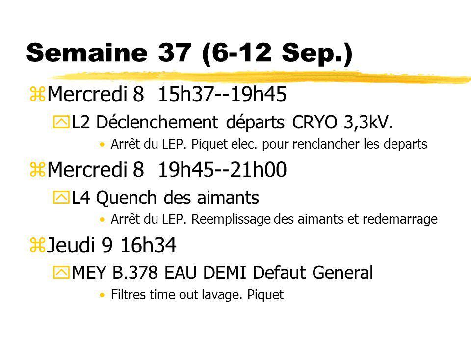 Semaine 37 (6-12 Sep.) zMercredi 8 15h37--19h45 yL2 Déclenchement départs CRYO 3,3kV. Arrêt du LEP. Piquet elec. pour renclancher les departs zMercred