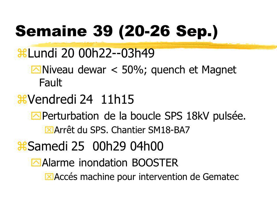 Semaine 39 (20-26 Sep.) zLundi 20 00h22--03h49 yNiveau dewar < 50%; quench et Magnet Fault zVendredi 24 11h15 yPerturbation de la boucle SPS 18kV puls