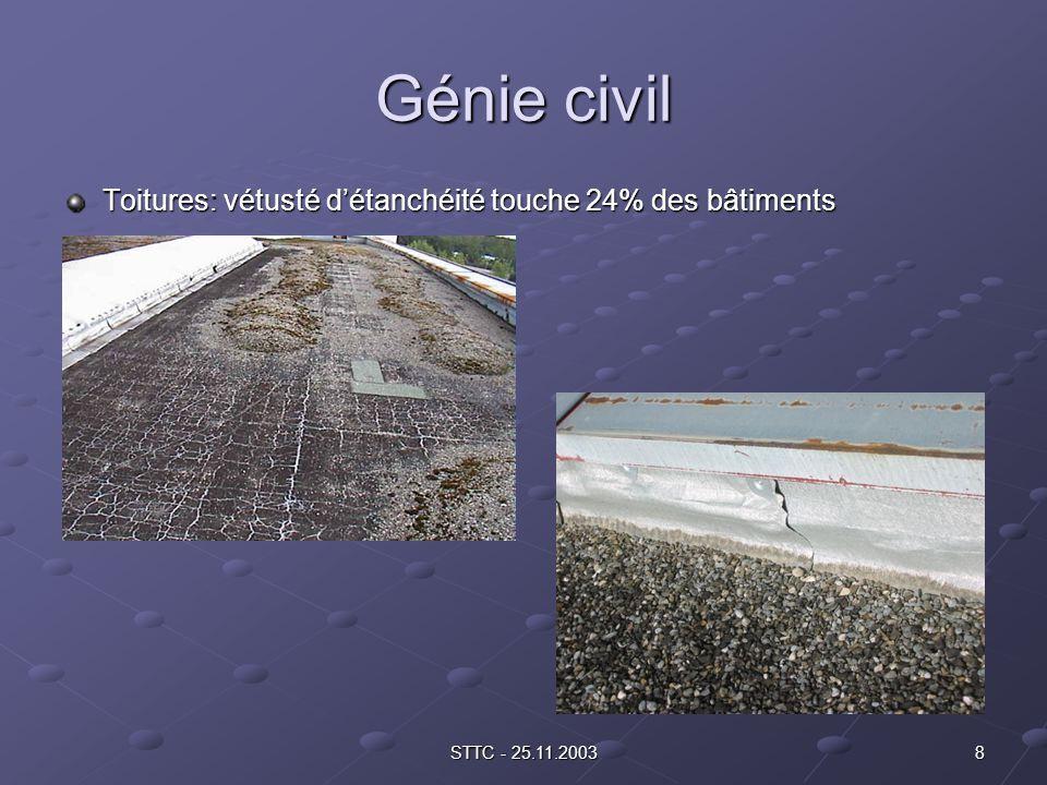 8STTC - 25.11.2003 Génie civil Toitures: vétusté détanchéité touche 24% des bâtiments