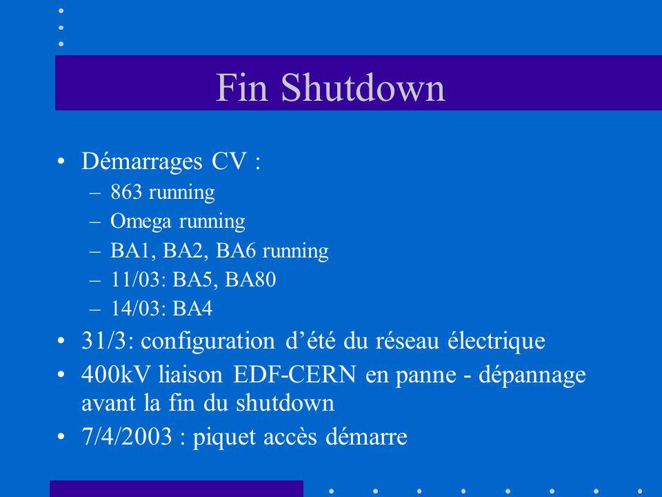 Fin Shutdown Démarrages CV : –863 running –Omega running –BA1, BA2, BA6 running –11/03: BA5, BA80 –14/03: BA4 31/3: configuration dété du réseau électrique 400kV liaison EDF-CERN en panne - dépannage avant la fin du shutdown 7/4/2003 : piquet accès démarre