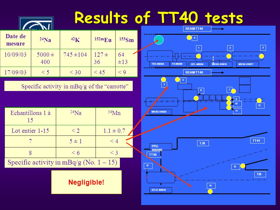 12 Results of TT40 tests BEAM TT40 TT40 TJ8 TI8 TT41 TED 400354F4 400368 QTL 400034MBSG 410010MBSG 410017 MBSG 410024 QTLD 400018 888888 2 4 3 5 6 1 8 7 9 10 11 12 13 14 15 PPG 400490 Date de mesure 24 Na 42 K 152m Eu 153 Sm 10/09/035000 ± 400 745 ±104127 ± 36 64 ±13 17/09/03< 5< 30< 45< 9 Specific activity in mBq/g of the carrotte Specific activity in mBq/g (No.