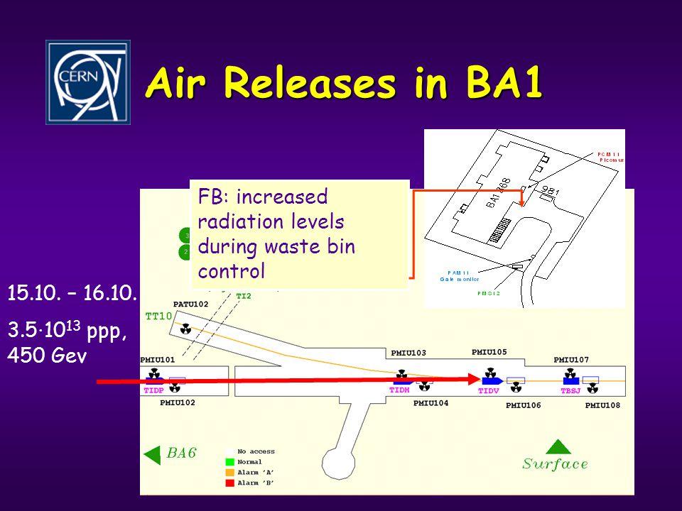 9 Air Releases in BA1 Nom du moniteur Données maximales mesurées Données moyennes mesurées PCAM112.5mSv/h1.4mSv/h PAM11200nSv/h net *104nSv/h* PMS1280nSv/h net **46nSv/h net** PMVG11R16GBq/h ***8.84GBq/h *** PAMTUNN49nSv/h net ****24nSv/h net **** PMIU105473mSv/h (saturation) Not adapted to the measuring problem close to TIDV