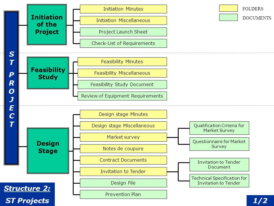 Définition dun EDMS.Avantages. Système dapprobation.
