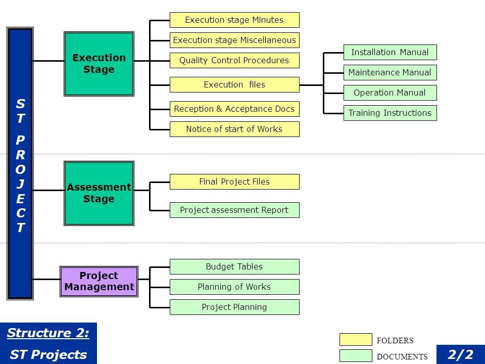 Liste de Documents: Type de document (bilingue) Description Modèle (Template) associé Procédure dapprobation associée Document Types