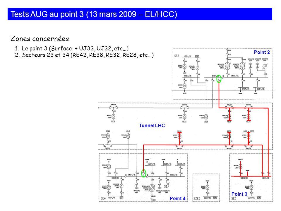 Tests AUG au point 3 (13 mars 2009 – EL/HCC) Point 2 Point 4 Point 3 Tunnel LHC 1.Le point 3 (Surface + UJ33, UJ32, etc…) 2.Secteurs 23 et 34 (RE42, R