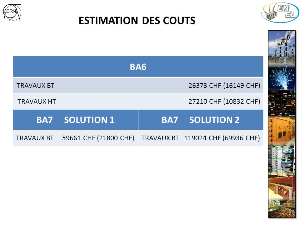 ESTIMATION DES COUTS BA6 TRAVAUX BT 26373 CHF (16149 CHF) TRAVAUX HT 27210 CHF (10832 CHF) BA7 SOLUTION 1BA7 SOLUTION 2 TRAVAUX BT 59661 CHF (21800 CH