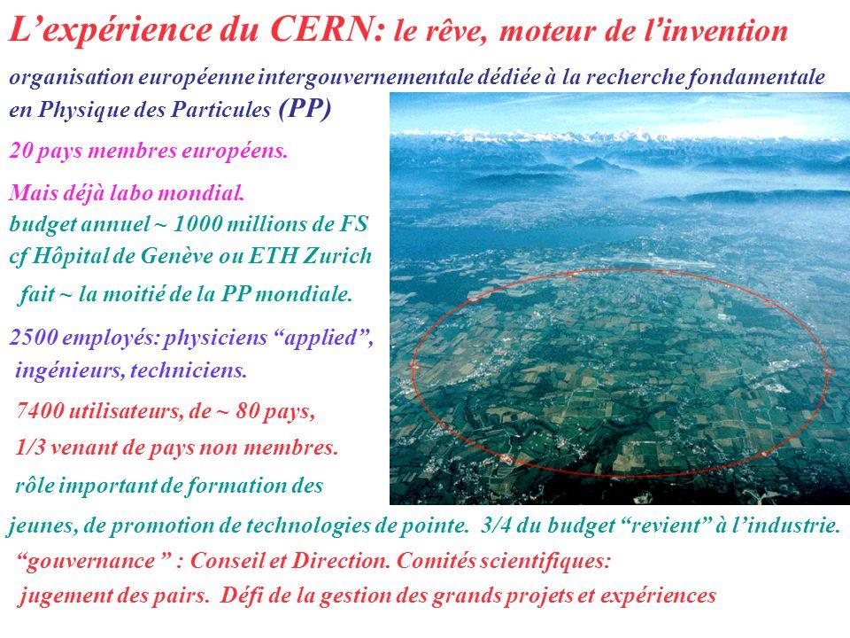 Accélération des particules projectiles : e ±, p, p, etc Collision entre projectiles: lénergie cinétique devient masse, E = mc 2 Des particules neuves sont créées Notre travail: détection, mesure et identification de ces particules Beaucoup de technologies de pointe nécessaires p p Que fait le CERN.