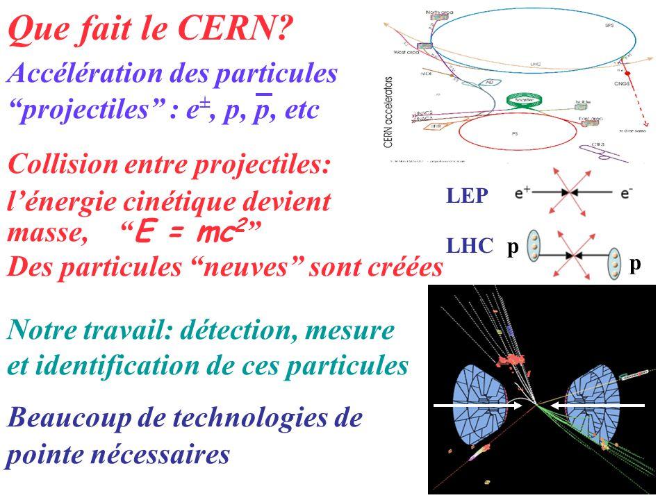Un super-microscope: ~ 1/E la faute à de Broglie leptons quarks univers transparent 380000 ans archéologie de lunivers quelles furent ses transitions de phase.