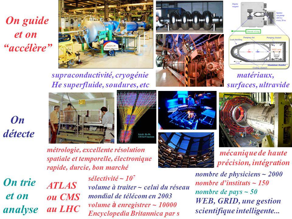bulles étincelles premier W (1983) LEP 1989-2000 G.Charpak: révolution de 68 détecteurs proportionnels multifils et leurs variantes Actuellement, montée en puissance des détecteurs semiconducteurs au silicium