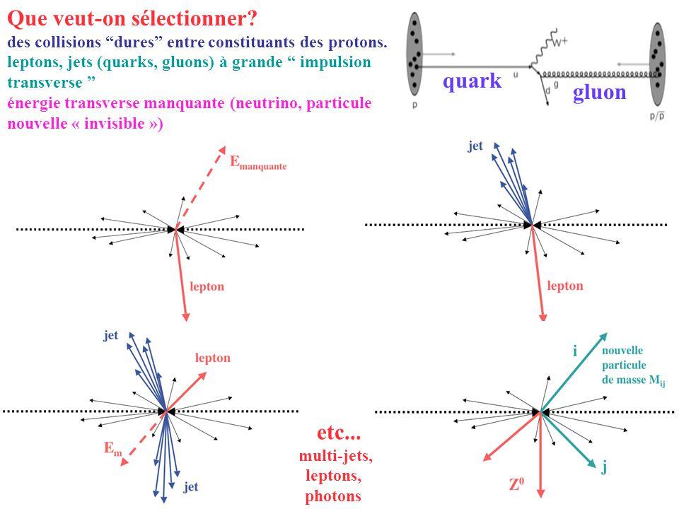 Modèle Standard théorie effective valable jusquà extradimensions de grande taille solutions au petit problème de hiérarchie: le Petit Higgs, … davantage de symétrie: Supersymétrie, Grande Unification nouvelles forces et/ou nouveaux constituants: brisure forte de la symétrie électrofaible, Technicouleur désaccord avec les mesures de précision.