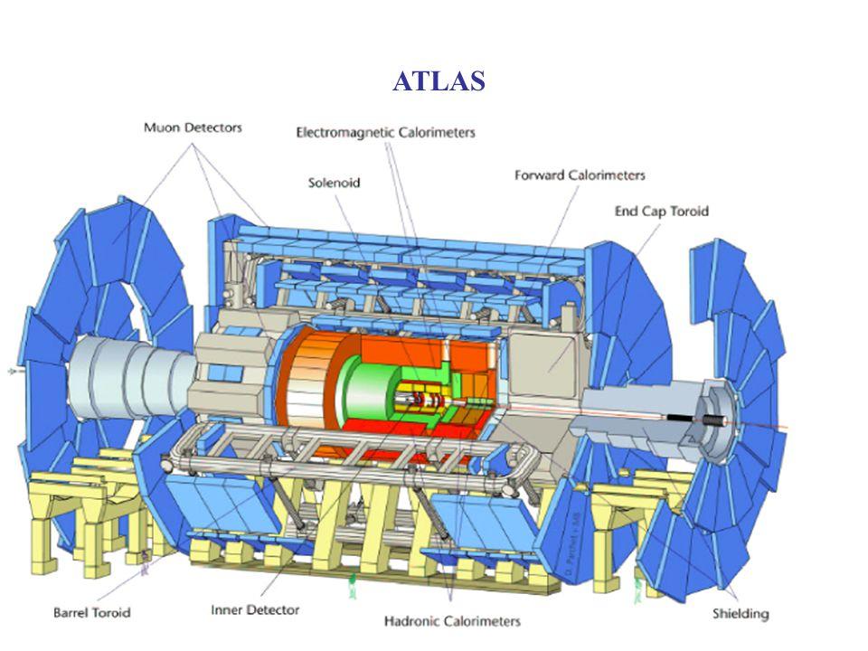 Atlas: événement dans le cas de grandes dimensions supplémentaires Très haute luminosité, do ù : Forte irradiation Sélectivité extrême (10 7 ) Flux dinformation gigantesque