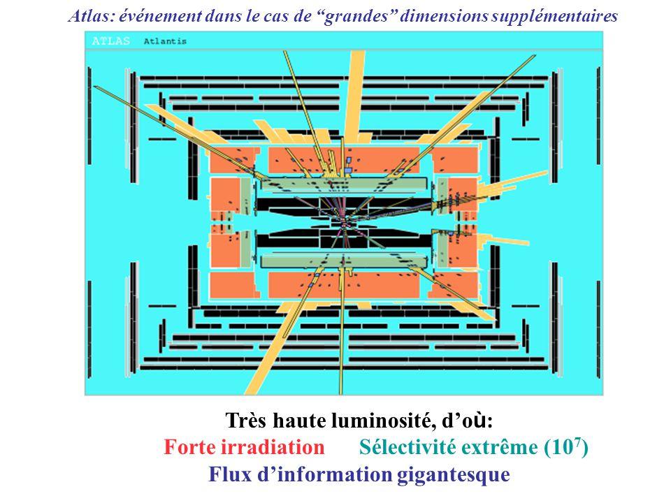 EXEMPLE DE CMS 250 m 2 de détecteurs micro-pistes en silicium 20 millions de canaux délectronique 80000 cristaux de tungstate de plomb du fer récupéré des obus des bateaux de guerre russes 10 9 interactions par seconde par seconde, un volume de données égal à 10000 Encyclopedia Britannica un taux de données traitées par son event builder ~ égal à celui du réseau mondial de télécom en 2003