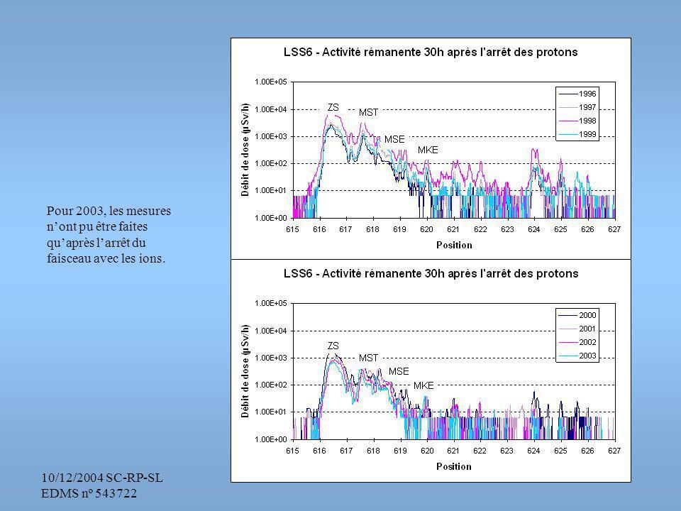 10/12/2004 SC-RP-SL EDMS nº 543722 Pour 2003, les mesures nont pu être faites quaprès larrêt du faisceau avec les ions.