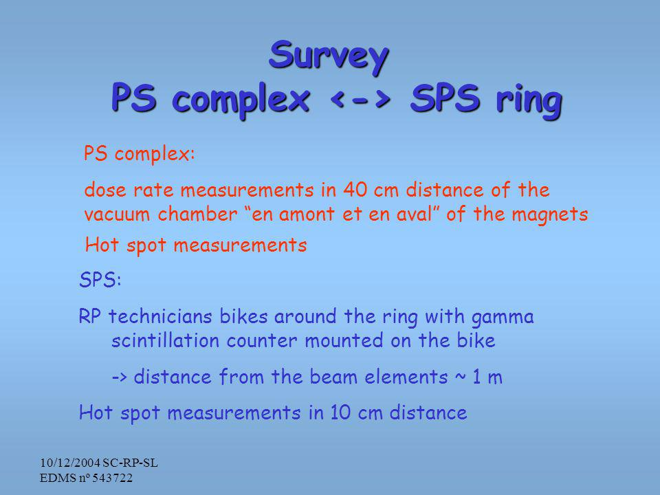 10/12/2004 SC-RP-SL EDMS nº 543722 Survey PS complex SPS ring PS complex: dose rate measurements in 40 cm distance of the vacuum chamber en amont et en aval of the magnets Hot spot measurements SPS: RP technicians bikes around the ring with gamma scintillation counter mounted on the bike -> distance from the beam elements ~ 1 m Hot spot measurements in 10 cm distance