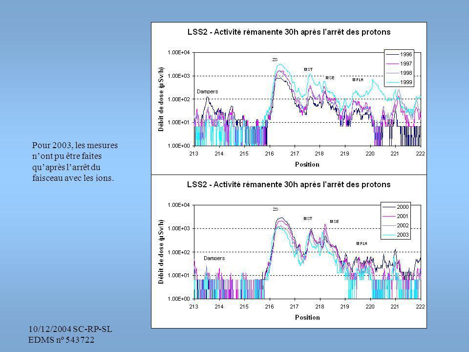 10/12/2004 SC-RP-SL EDMS nº 543722 1998, dernière année du neutrino
