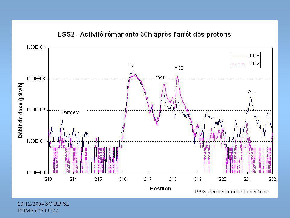10/12/2004 SC-RP-SL EDMS nº 543722