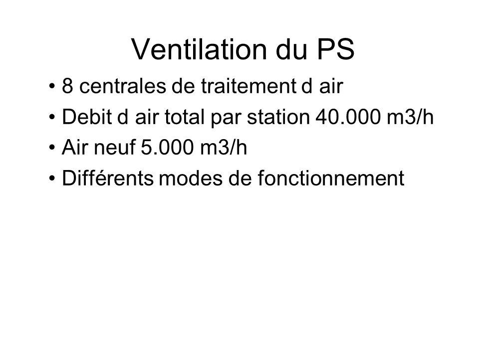 Désemfumage du PS 6 ventilateurs 12.000 m3/h Situés au même endroit que les station 3, 4, 5,6,7, 8 Actions en cas de détection – Arrêt des deux stations de ventilation de part et d autre du feu – Alarme niveau 3 – Commande manuelle depuis 353