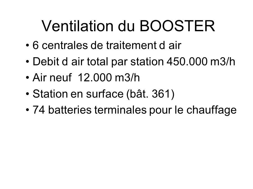 Désemfumage du BOOSTER 2 ventilateurs 40.000 m3/h Actions en cas de détection – Arrêt des stations de ventilation – Alarme niveau 3 – Commande manuelle depuis 361