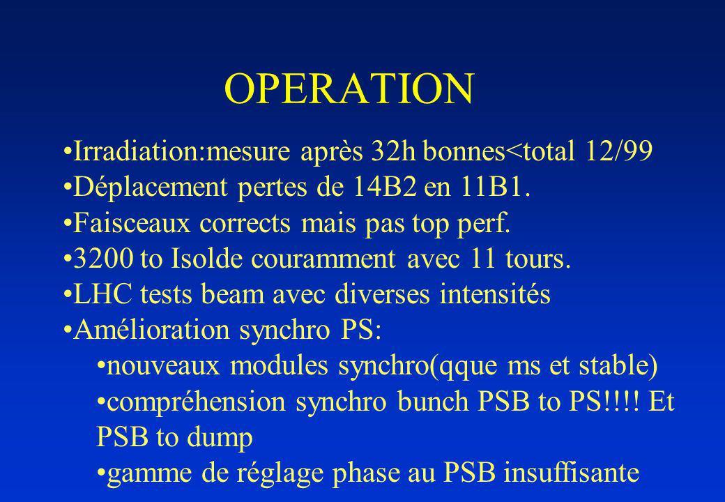 OPERATION Irradiation:mesure après 32h bonnes<total 12/99 Déplacement pertes de 14B2 en 11B1.