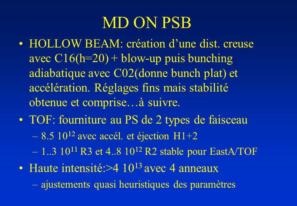 MD ON PSB HOLLOW BEAM: création dune dist. creuse avec C16(h=20) + blow-up puis bunching adiabatique avec C02(donne bunch plat) et accélération. Régla