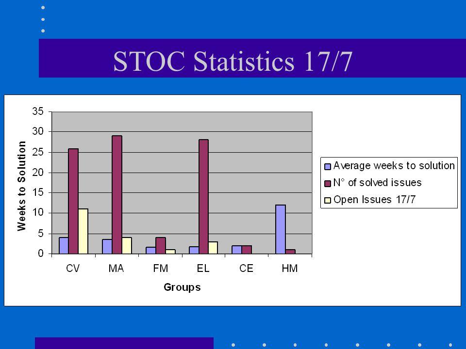 STOC Statistics 17/7