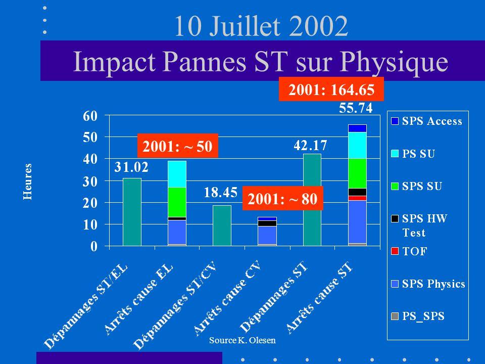 Source K. Olesen 10 Juillet 2002 Impact Pannes ST sur Physique 2001: 164.65 2001: ~ 80 2001: ~ 50
