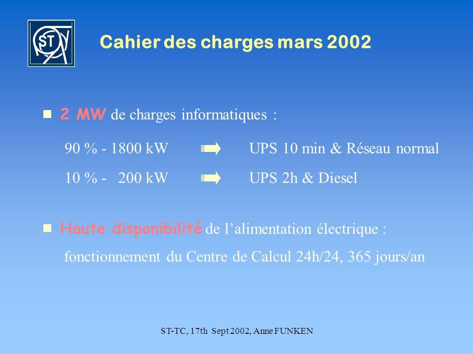 ST-TC, 17th Sept 2002, Anne FUNKEN Cahier des charges mars 2002 2 MW de charges informatiques : 10 % - 200 kW 90 % - 1800 kW UPS 2h & Diesel UPS 10 min & Réseau normal Haute disponibilité de lalimentation électrique : fonctionnement du Centre de Calcul 24h/24, 365 jours/an