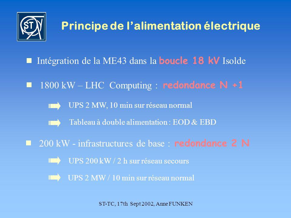ST-TC, 17th Sept 2002, Anne FUNKEN Principe de lalimentation électrique Intégration de la ME43 dans la boucle 18 kV Isolde 1800 kW – LHC Computing : redondance N +1 UPS 200 kW / 2 h sur réseau secours UPS 2 MW, 10 min sur réseau normal 200 kW - infrastructures de base : redondance 2 N UPS 2 MW / 10 min sur réseau normal Tableau à double alimentation : EOD & EBD