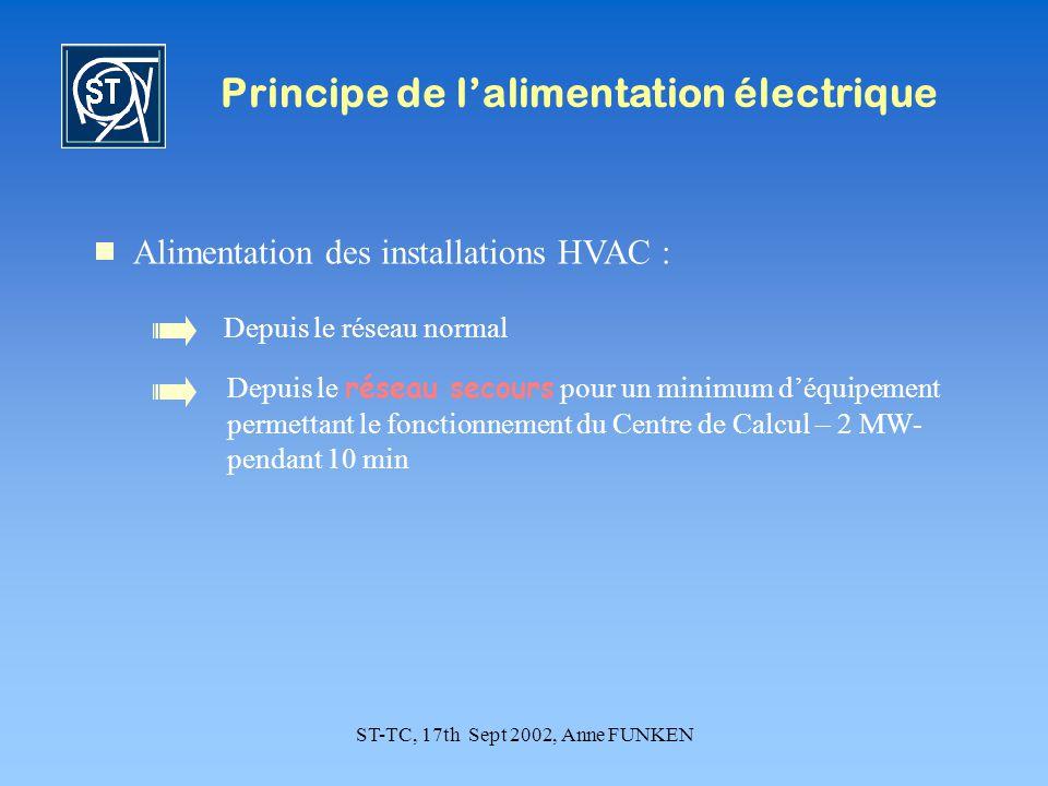 ST-TC, 17th Sept 2002, Anne FUNKEN Principe de lalimentation électrique Alimentation des installations HVAC : Depuis le réseau normal Depuis le réseau secours pour un minimum déquipement permettant le fonctionnement du Centre de Calcul – 2 MW- pendant 10 min