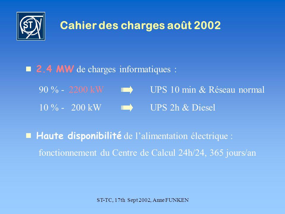 ST-TC, 17th Sept 2002, Anne FUNKEN Cahier des charges août 2002 2.4 MW de charges informatiques : 10 % - 200 kW 90 % - 2200 kW UPS 2h & Diesel UPS 10 min & Réseau normal Haute disponibilité de lalimentation électrique : fonctionnement du Centre de Calcul 24h/24, 365 jours/an